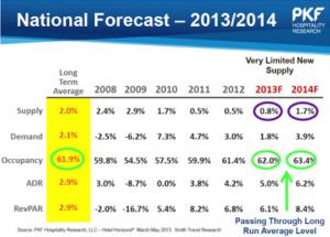 Forecast2014